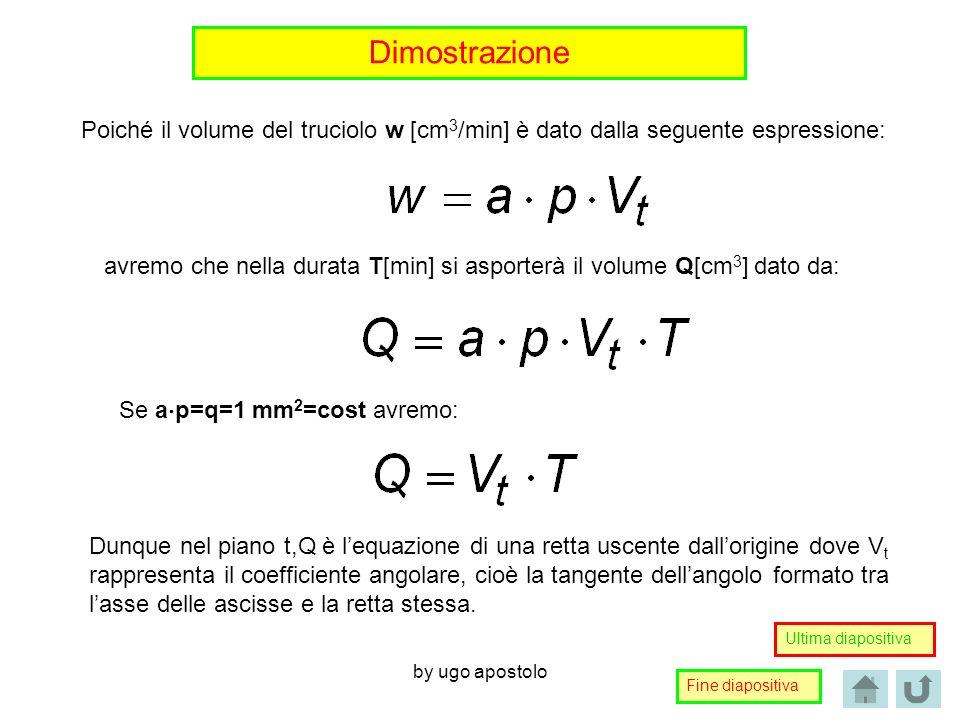 Dimostrazione Poiché il volume del truciolo w [cm3/min] è dato dalla seguente espressione: